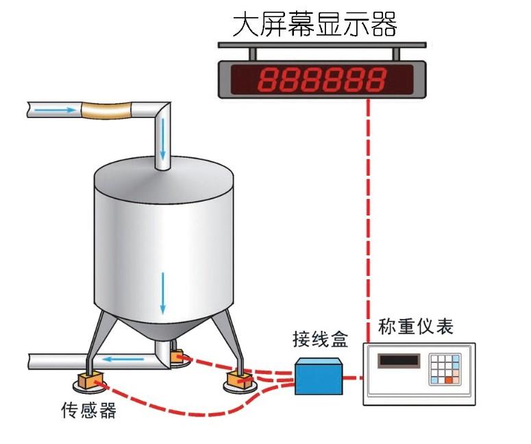 反应釜配料定量计量控制系统