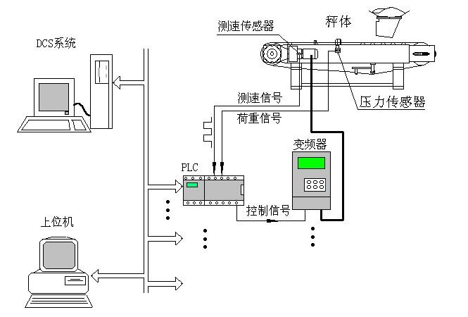 手动启动控制器,bw500积算仪控制变频器和称重式给料机加料.