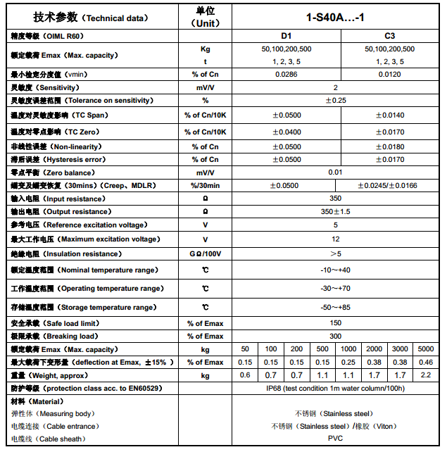 S40A产品技术参数图