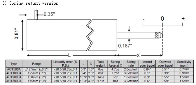谷瀑环保设备网 传感器/探头 位移传感器 深圳市奥德赛创精密仪器有限